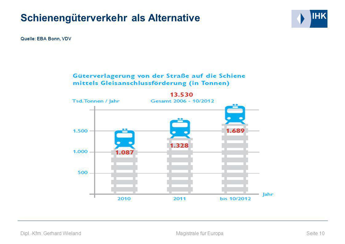 Schienengüterverkehr als Alternative Quelle: EBA Bonn, VDV
