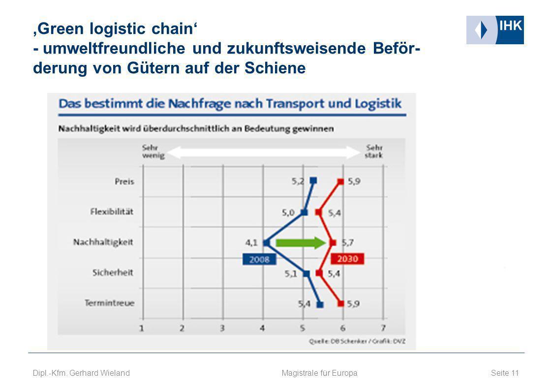'Green logistic chain' - umweltfreundliche und zukunftsweisende Beför- derung von Gütern auf der Schiene
