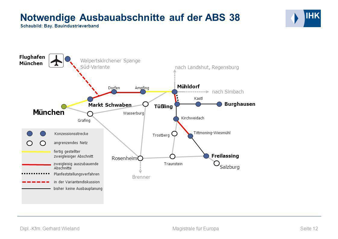 Notwendige Ausbauabschnitte auf der ABS 38 Schaubild: Bay