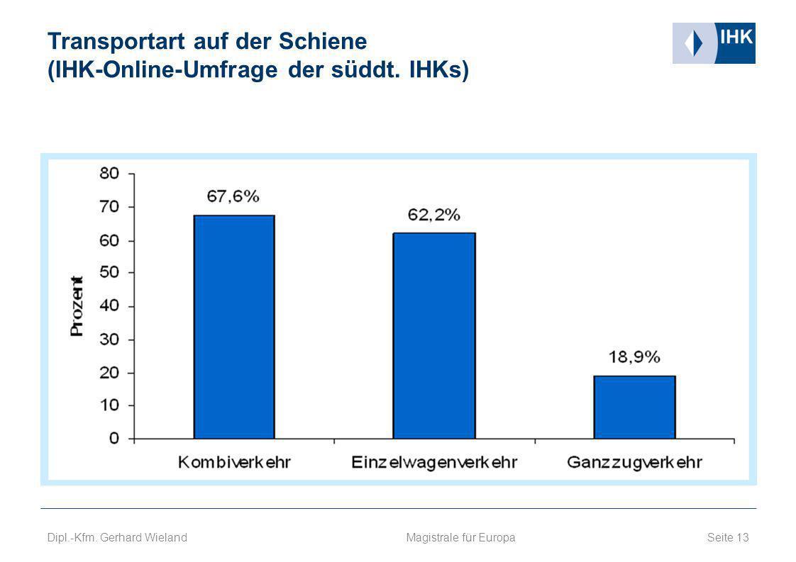 Transportart auf der Schiene (IHK-Online-Umfrage der süddt. IHKs)