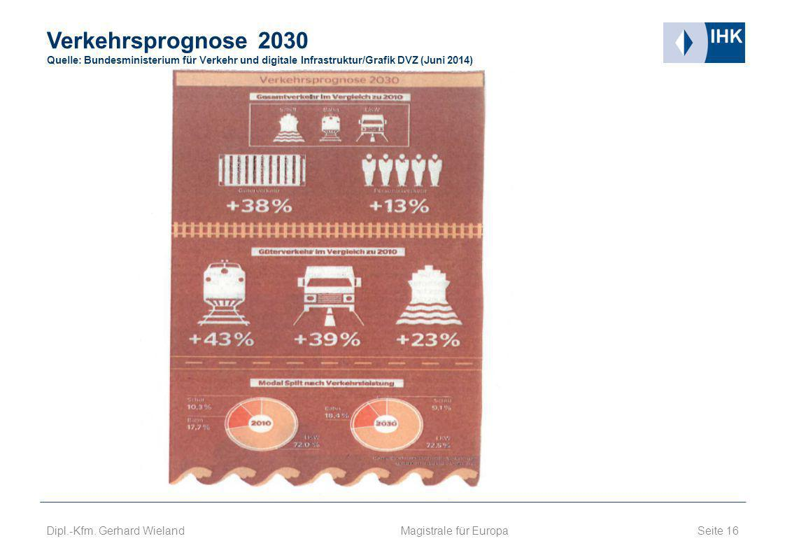 Verkehrsprognose 2030 Quelle: Bundesministerium für Verkehr und digitale Infrastruktur/Grafik DVZ (Juni 2014)