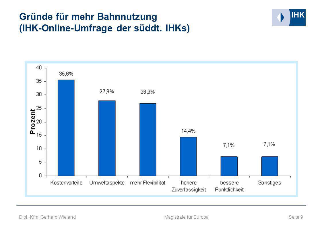 Gründe für mehr Bahnnutzung (IHK-Online-Umfrage der süddt. IHKs)