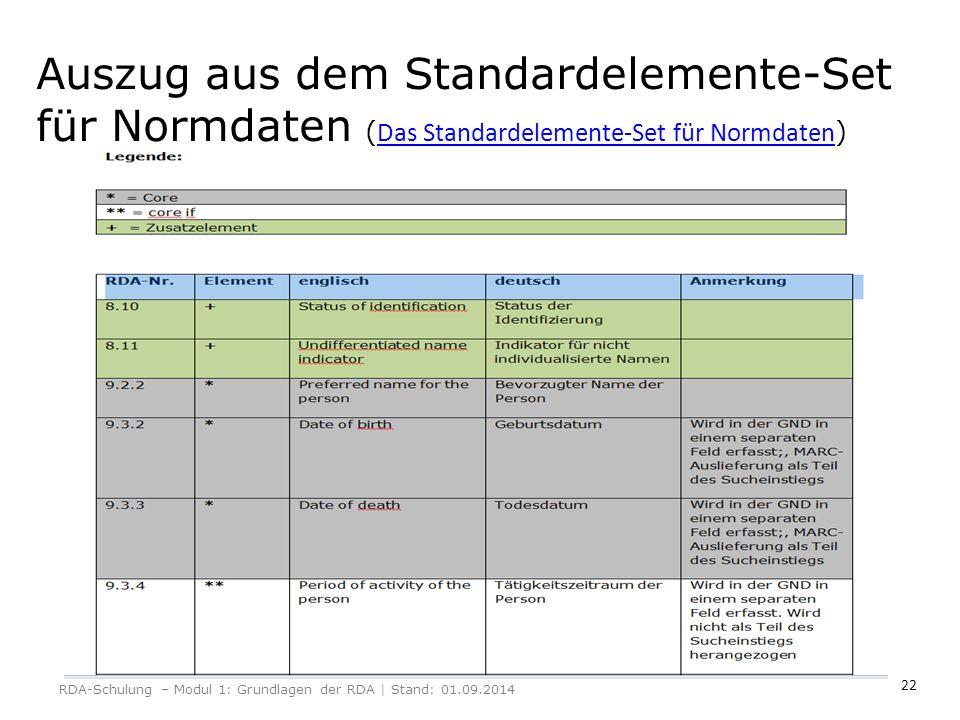 Auszug aus dem Standardelemente-Set für Normdaten (Das Standardelemente-Set für Normdaten)