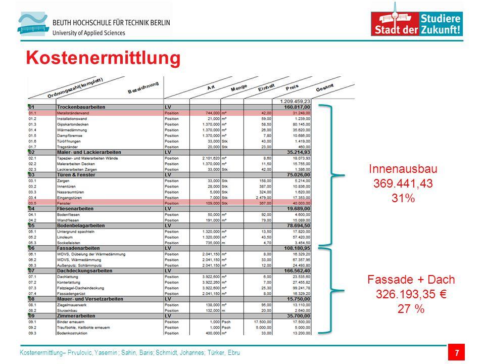 Kostenermittlung Innenausbau 369.441,43 31% Fassade + Dach