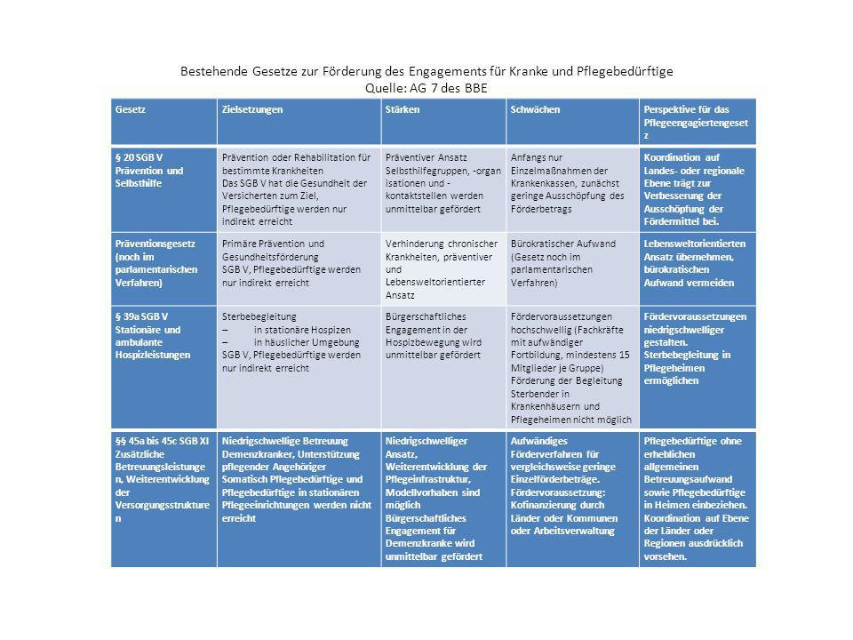 Bestehende Gesetze zur Förderung des Engagements für Kranke und Pflegebedürftige Quelle: AG 7 des BBE
