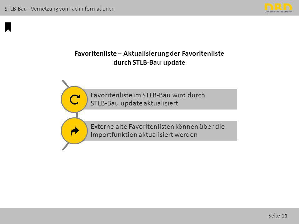 Favoritenliste – Aktualisierung der Favoritenliste