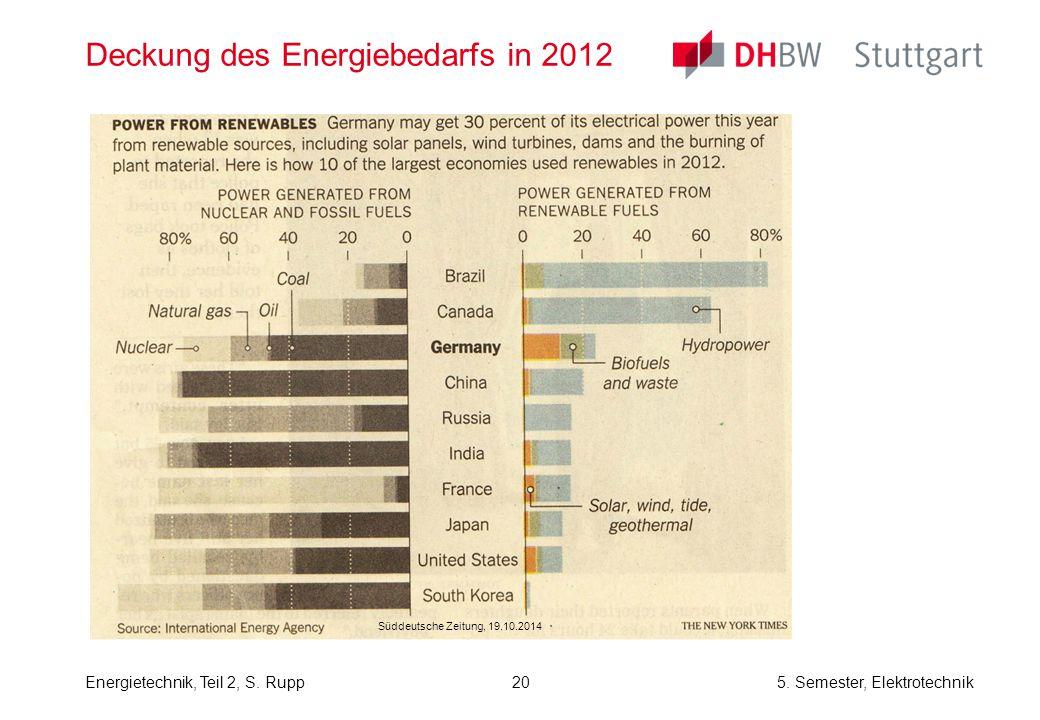 Deckung des Energiebedarfs in 2012