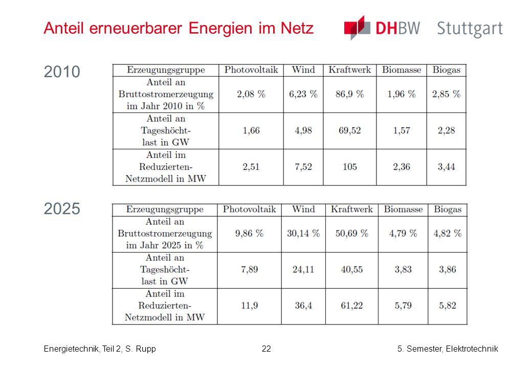 Anteil erneuerbarer Energien im Netz