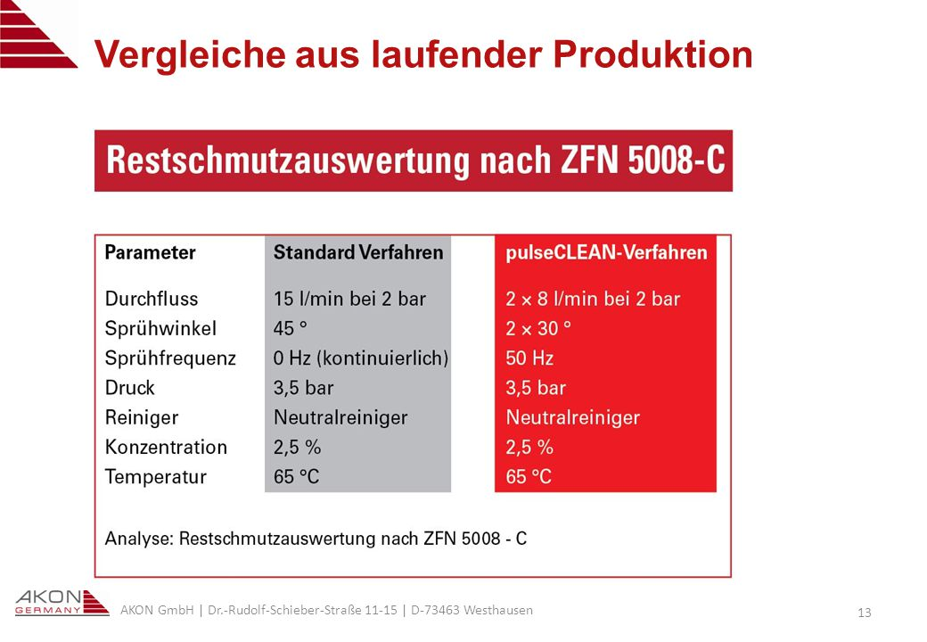 Vergleiche aus laufender Produktion
