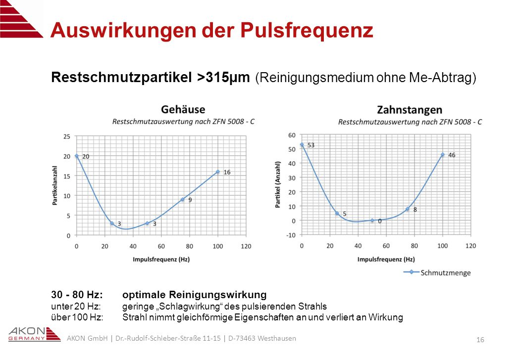 Auswirkungen der Pulsfrequenz