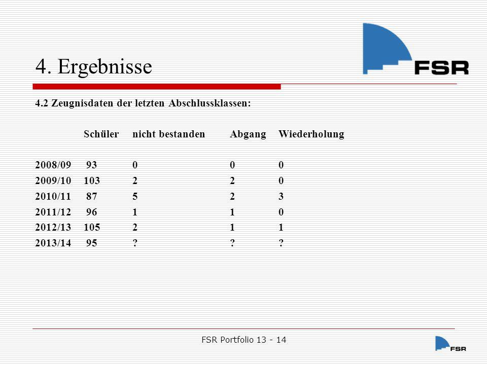 4. Ergebnisse 4.2 Zeugnisdaten der letzten Abschlussklassen: