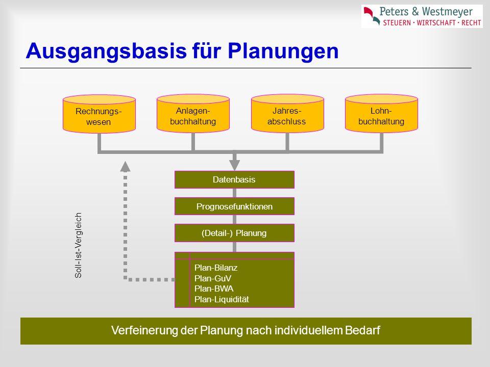 Ausgangsbasis für Planungen