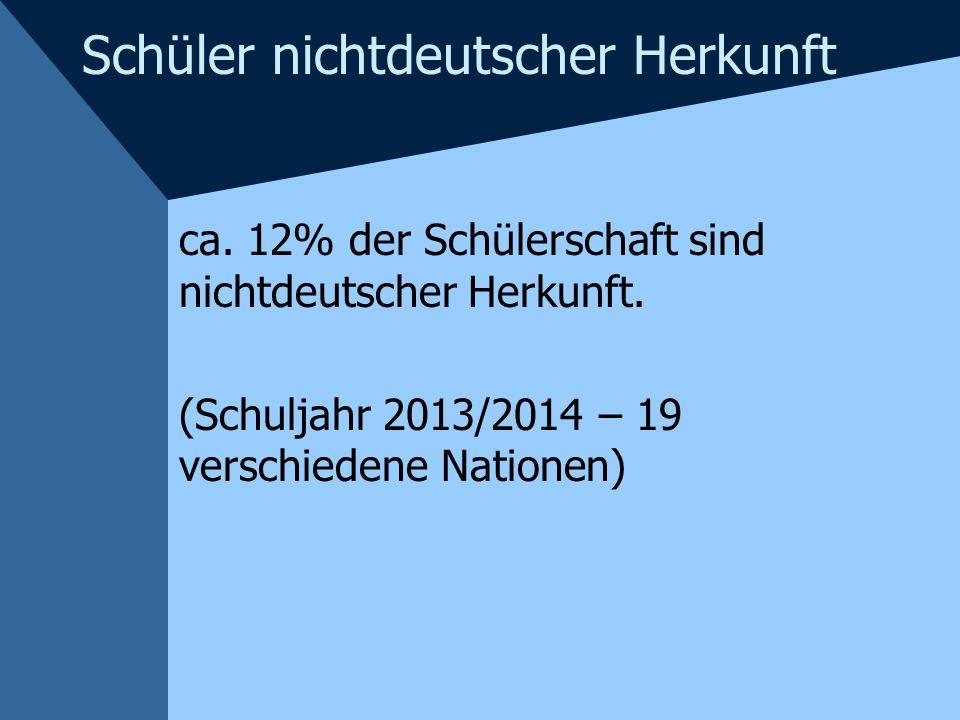 Schüler nichtdeutscher Herkunft