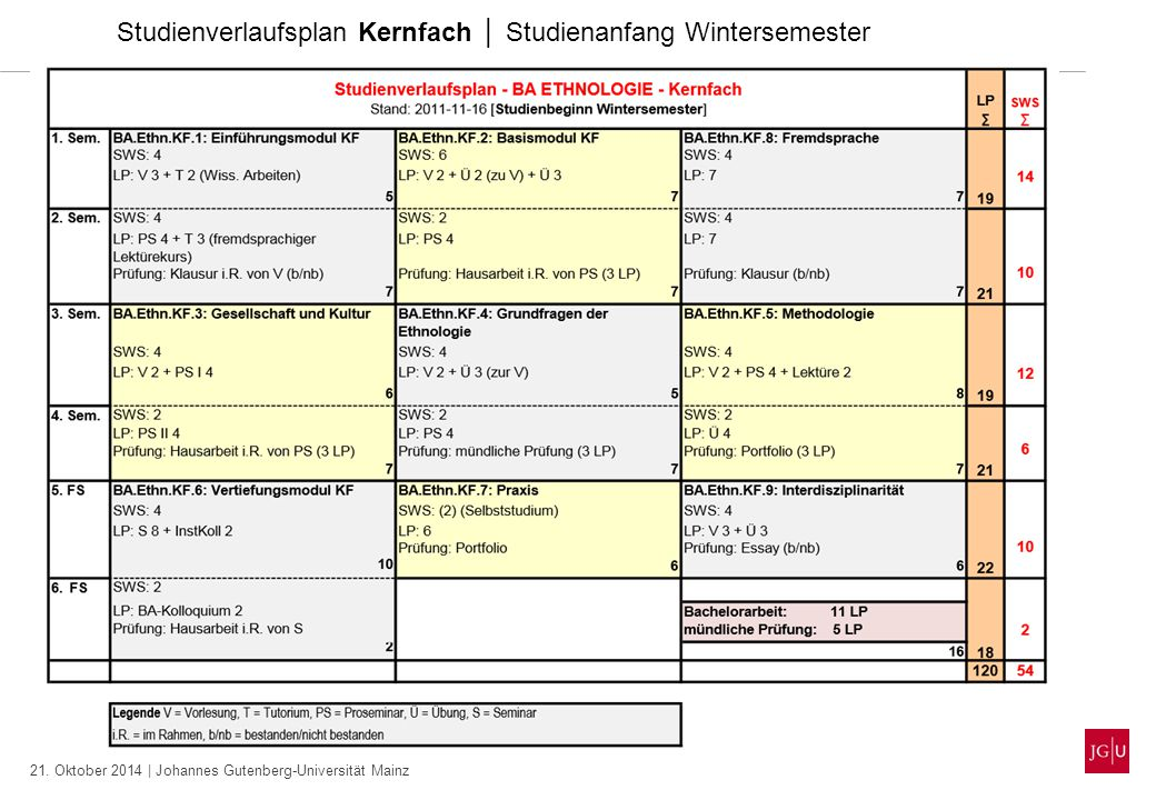 Studienverlaufsplan Kernfach │ Studienanfang Wintersemester