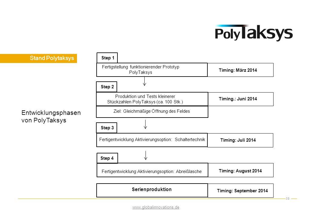 Entwicklungsphasen von PolyTaksys