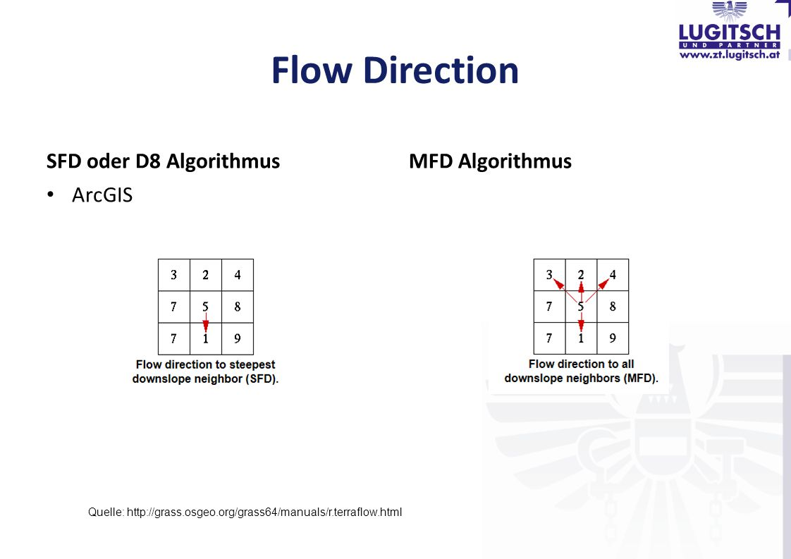 Flow Direction SFD oder D8 Algorithmus MFD Algorithmus ArcGIS