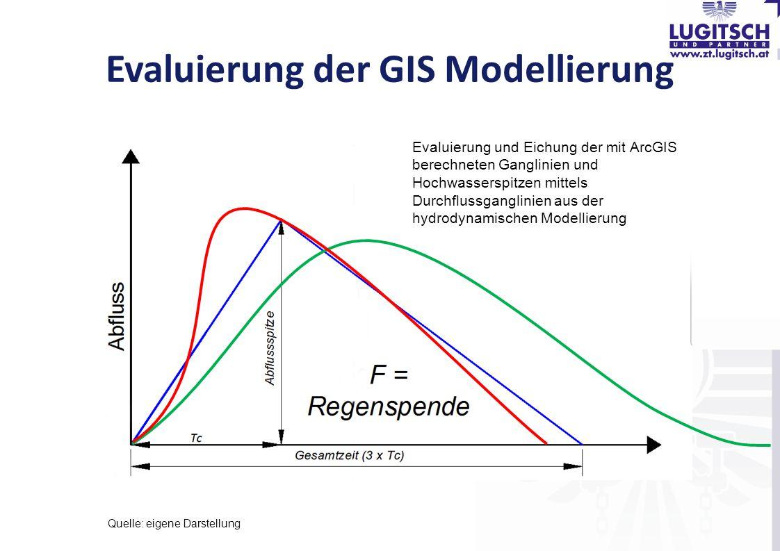 Evaluierung der GIS Modellierung