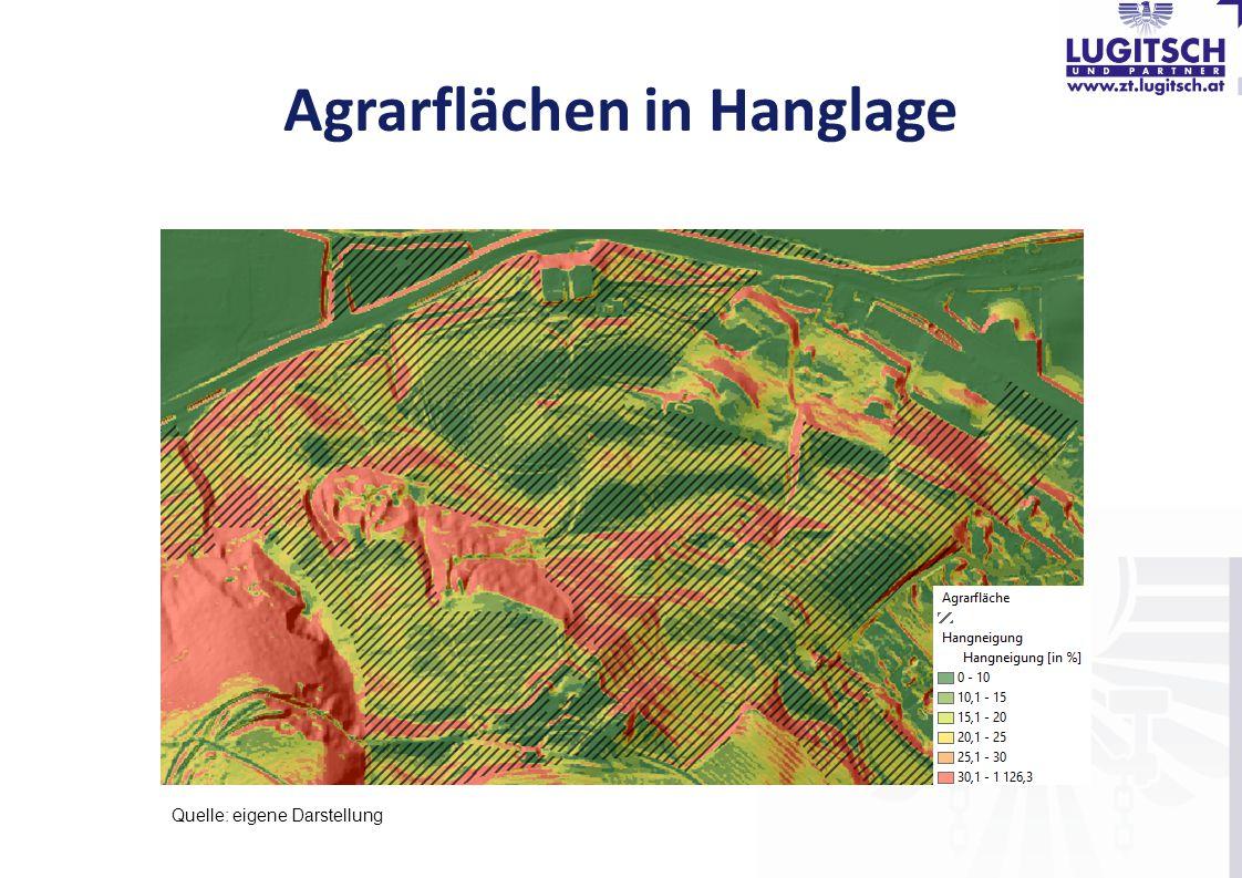 Agrarflächen in Hanglage