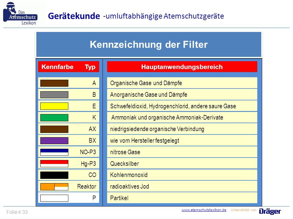 Kennzeichnung der Filter Hauptanwendungsbereich
