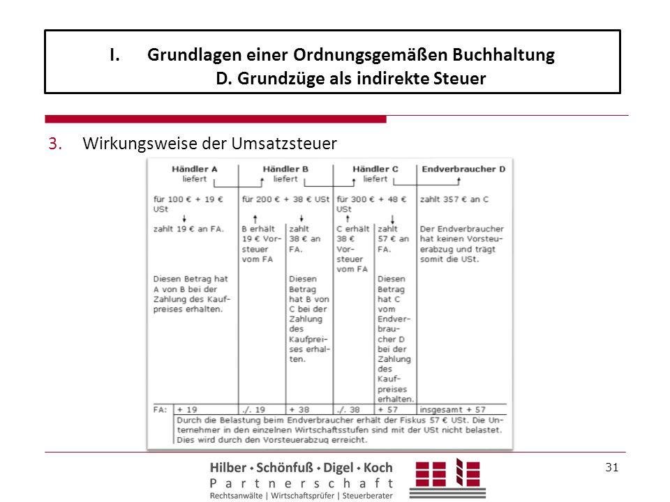 Grundlagen einer Ordnungsgemäßen Buchhaltung D
