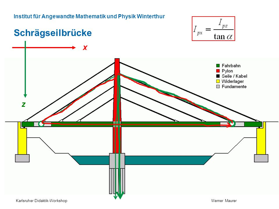 Schrägseilbrücke x z Karlsruher Didaktik-Workshop Werner Maurer
