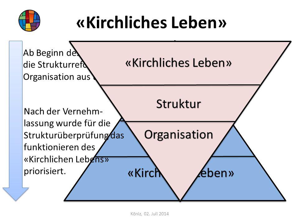 «Kirchliches Leben» «Kirchliches Leben» Organisation Struktur