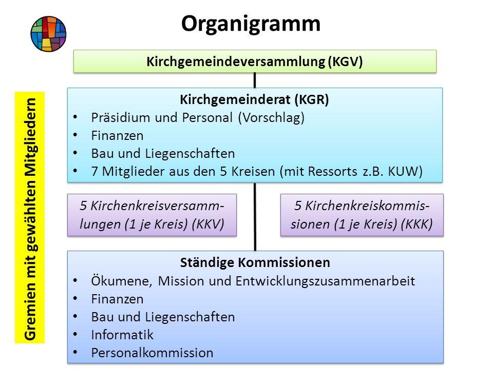 Organigramm Gremien mit gewählten Mitgliedern