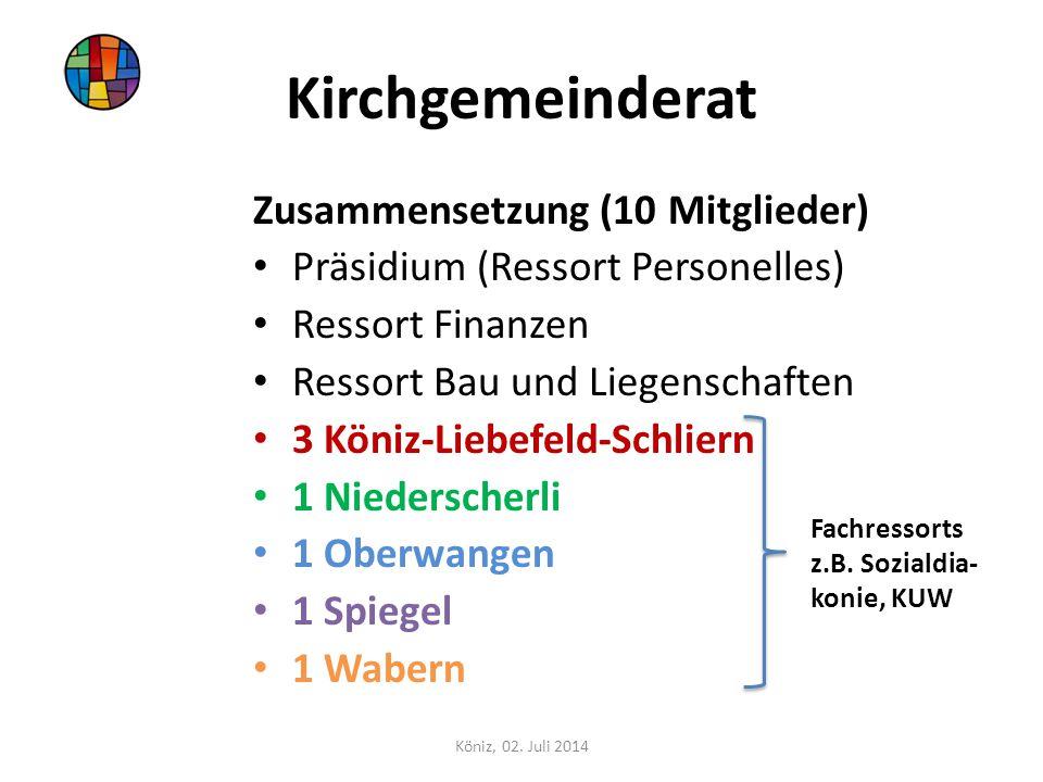 Kirchgemeinderat Zusammensetzung (10 Mitglieder)