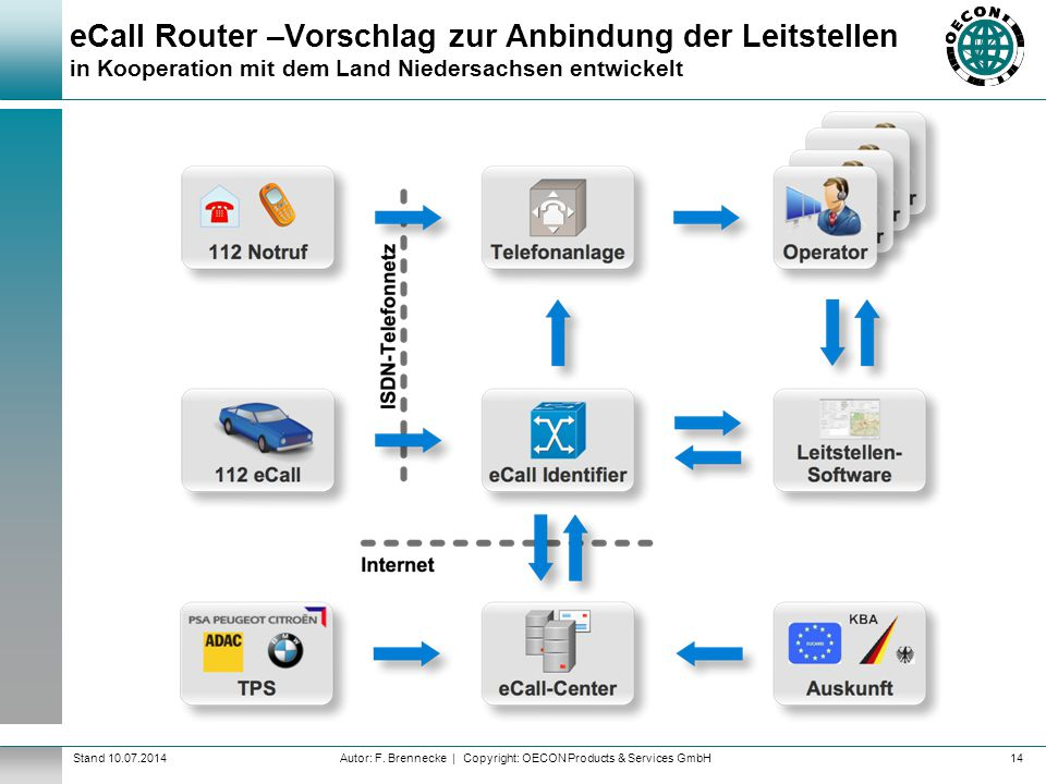 eCall Router –Vorschlag zur Anbindung der Leitstellen in Kooperation mit dem Land Niedersachsen entwickelt