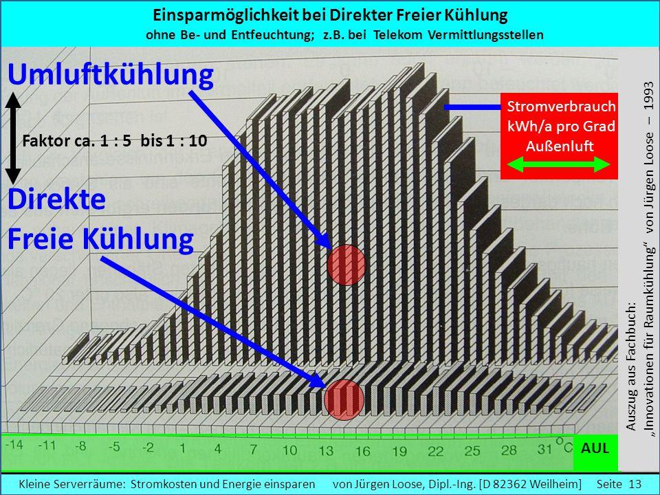 Umluftkühlung Direkte Freie Kühlung