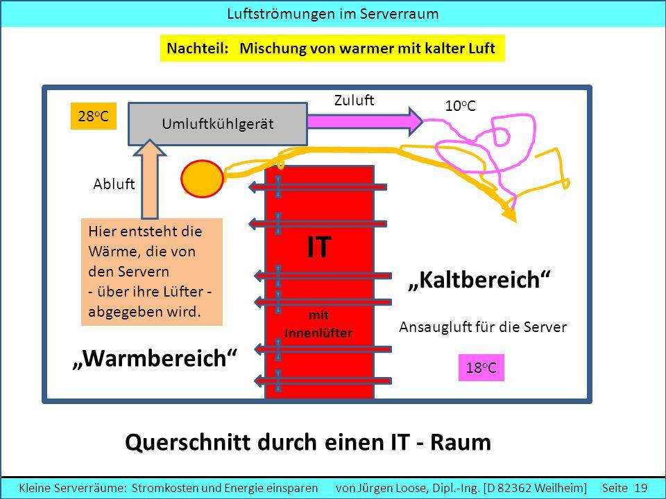 """IT """"Kaltbereich """"Warmbereich Querschnitt durch einen IT - Raum"""