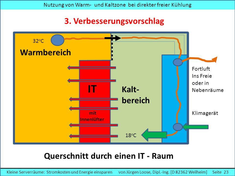 Nutzung von Warm- und Kaltzone bei direkter freier Kühlung