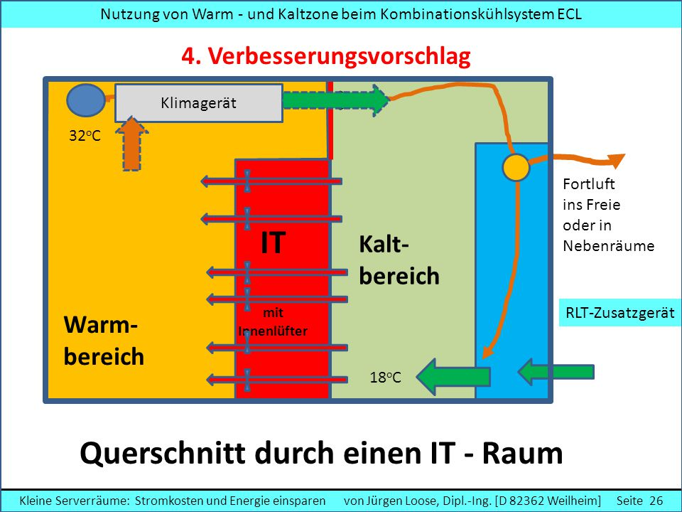 Nutzung von Warm - und Kaltzone beim Kombinationskühlsystem ECL