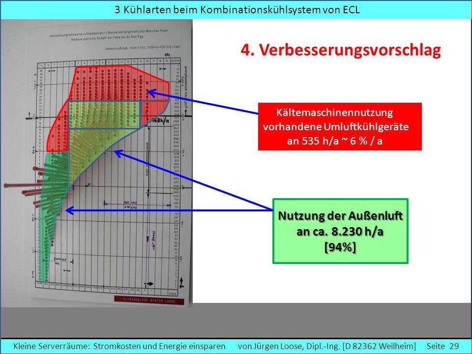 3 Kühlarten beim Kombinationskühlsystem von ECL