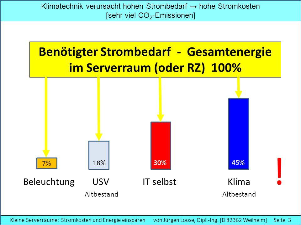 Benötigter Strombedarf - Gesamtenergie im Serverraum (oder RZ) 100%