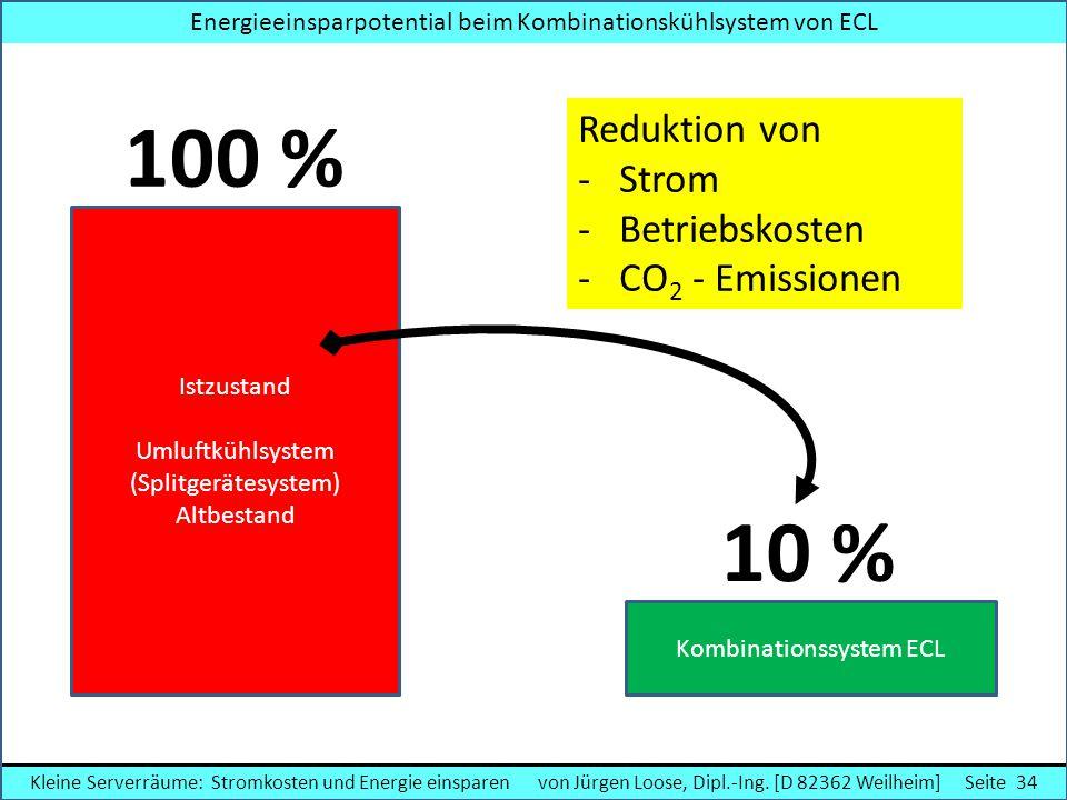 100 % 10 % Reduktion von Strom Betriebskosten CO2 - Emissionen