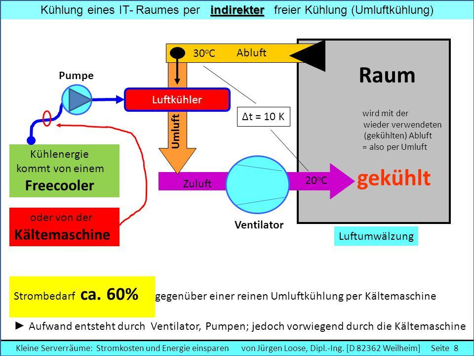 Kühlung eines IT- Raumes per indirekter freier Kühlung (Umluftkühlung)