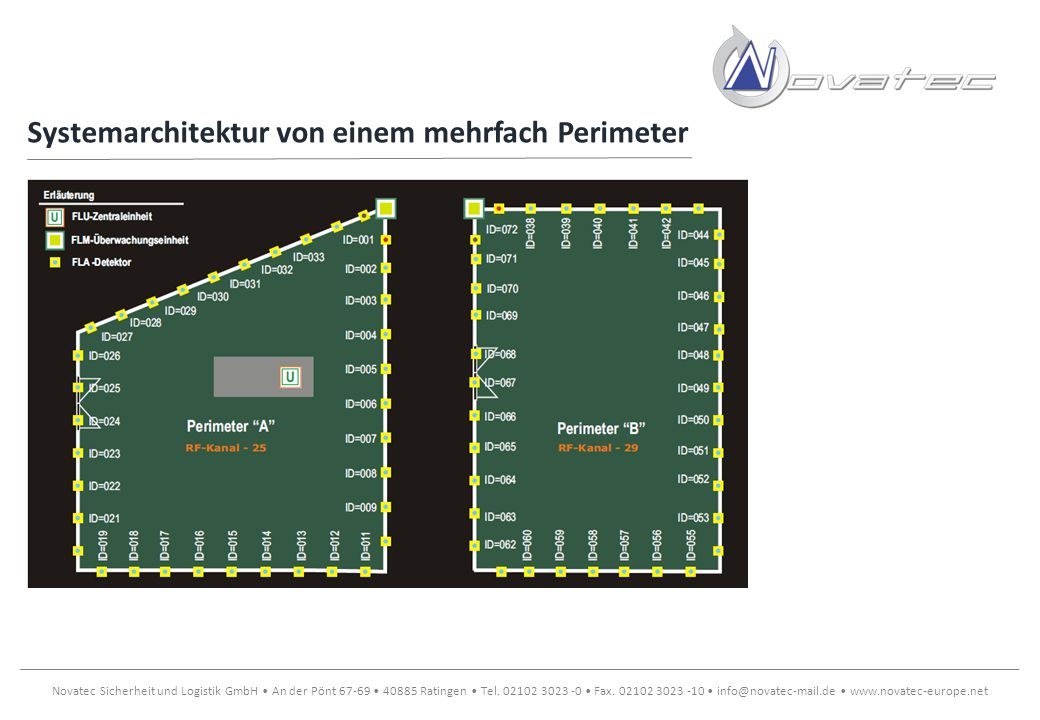 Systemarchitektur von einem mehrfach Perimeter