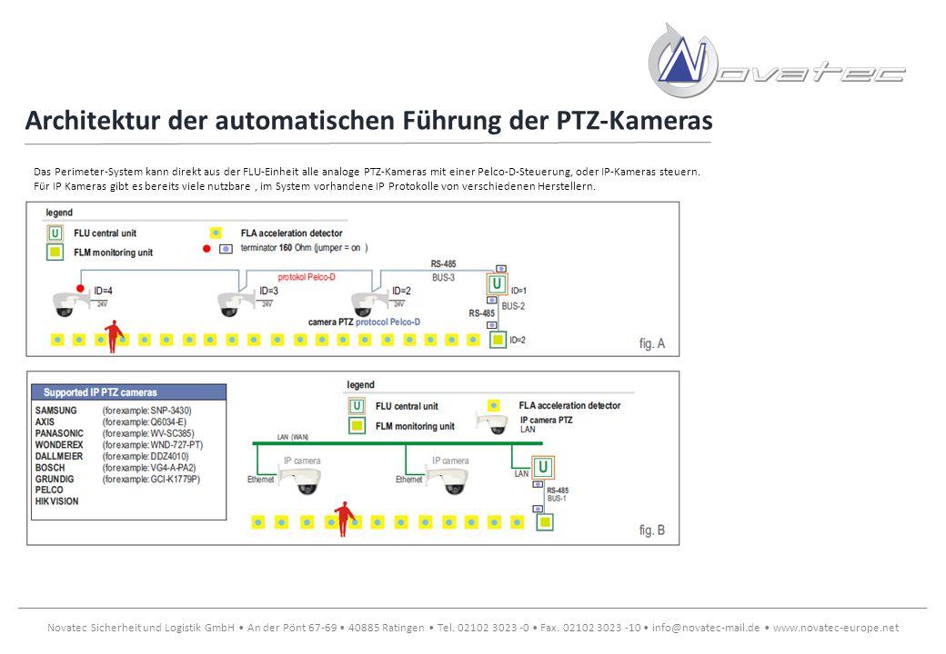 Architektur der automatischen Führung der PTZ-Kameras