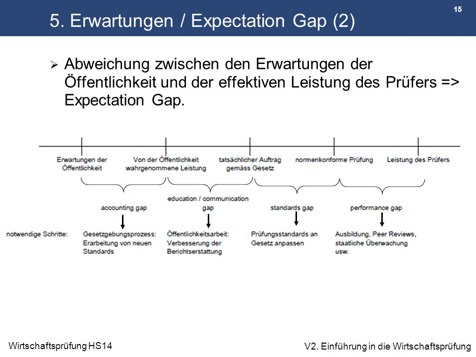 5. Erwartungen / Expectation Gap (2)
