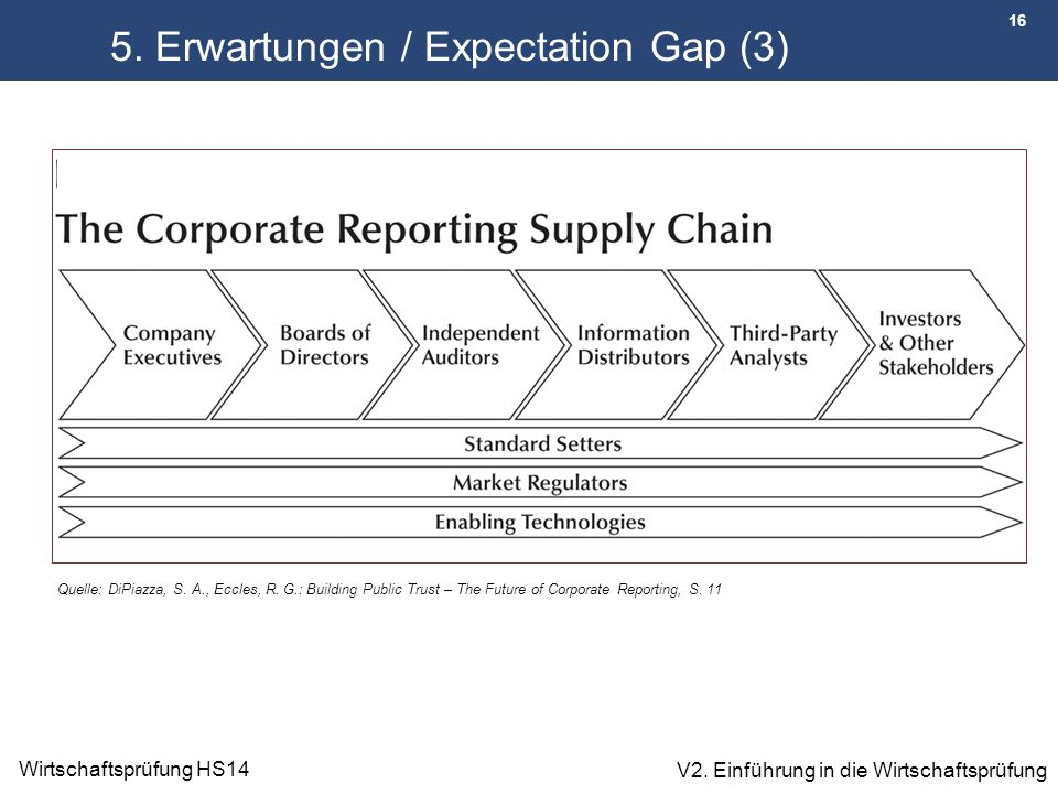 5. Erwartungen / Expectation Gap (3)