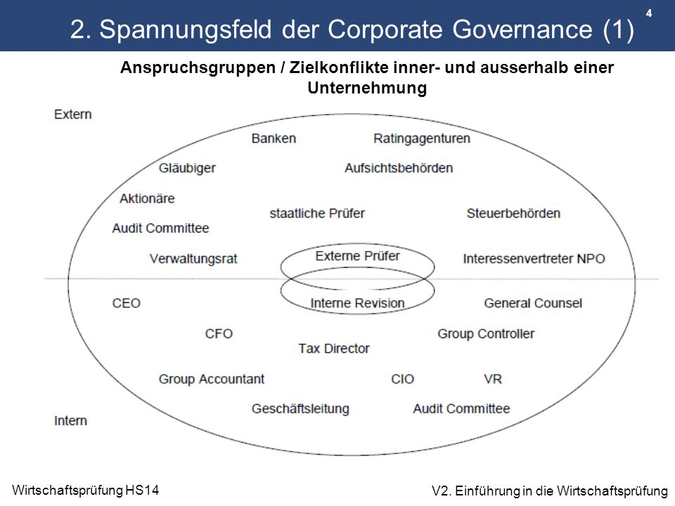 2. Spannungsfeld der Corporate Governance (1)