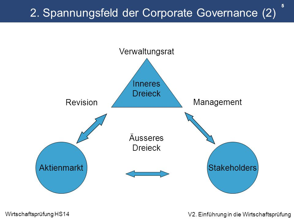 2. Spannungsfeld der Corporate Governance (2)