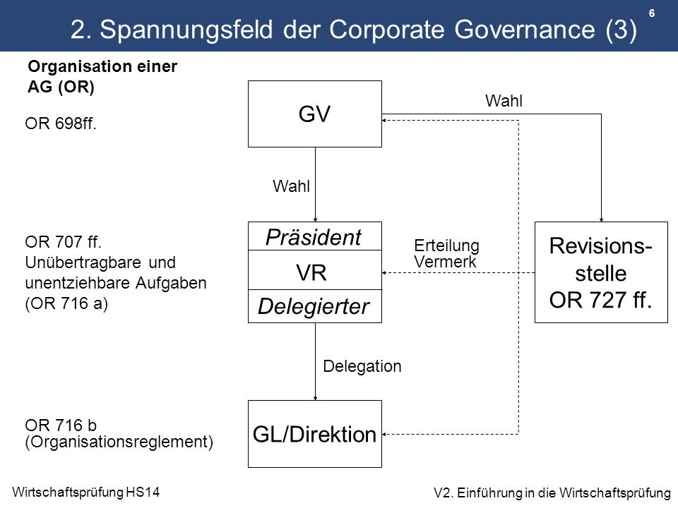 2. Spannungsfeld der Corporate Governance (3)