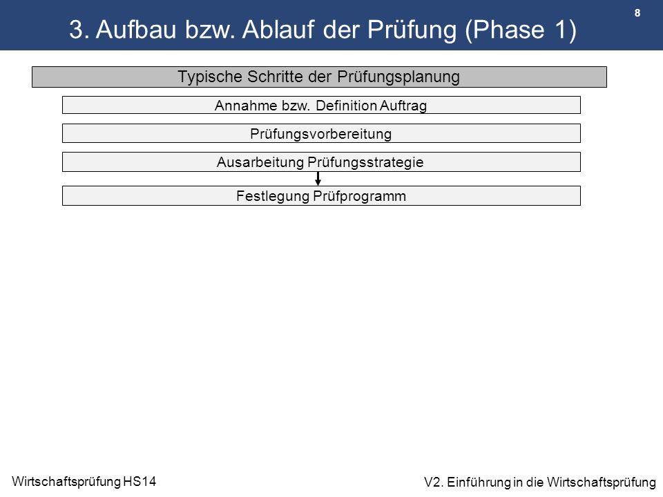 3. Aufbau bzw. Ablauf der Prüfung (Phase 1)
