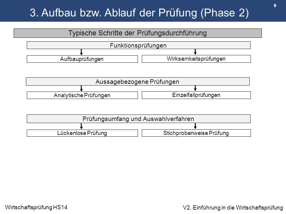 3. Aufbau bzw. Ablauf der Prüfung (Phase 2)