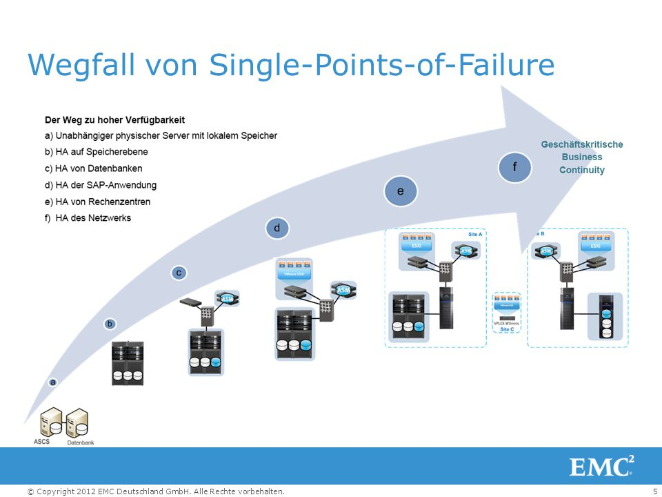 Wegfall von Single-Points-of-Failure