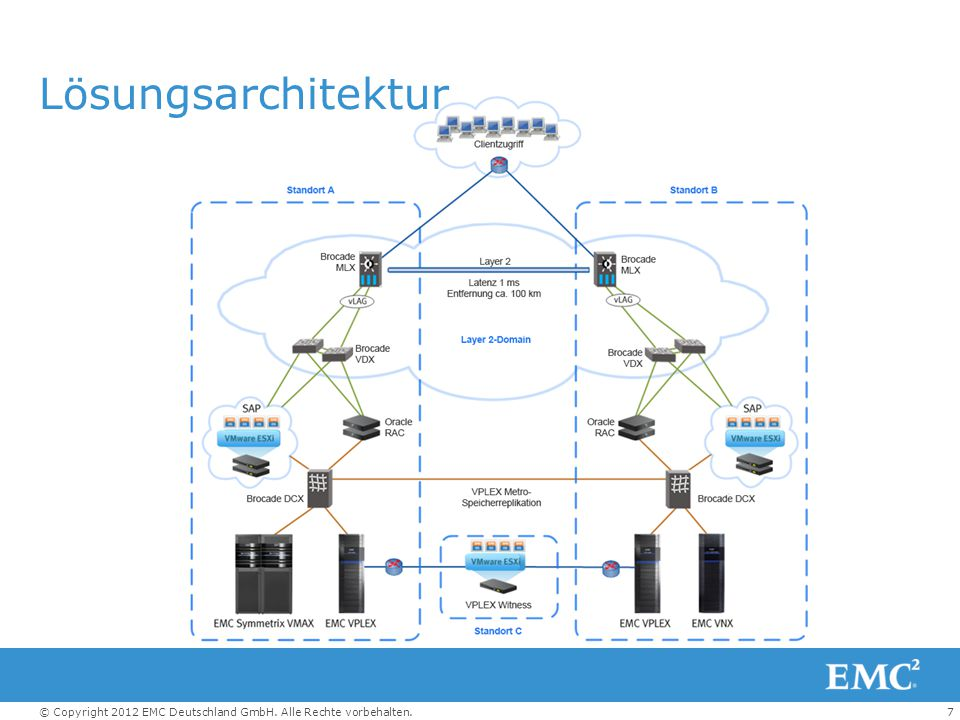 Lösungsarchitektur This diagram illustrates the physical architecture of all layers of the solution, including the network components.