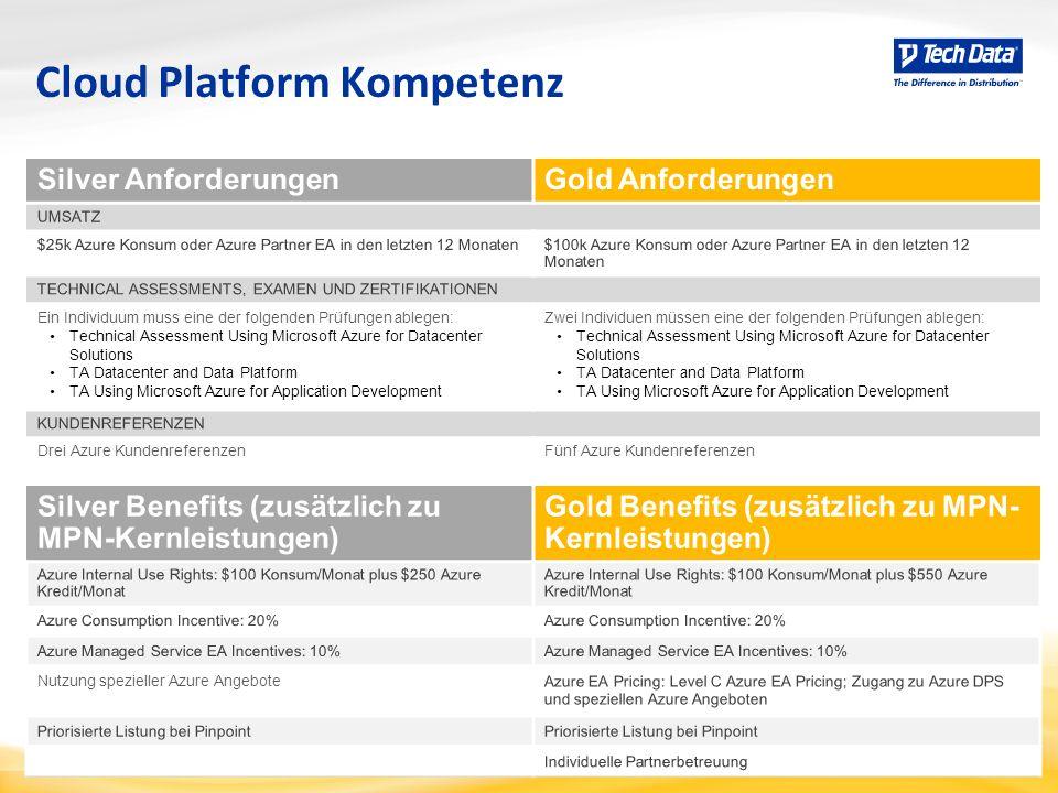 Cloud Platform Kompetenz