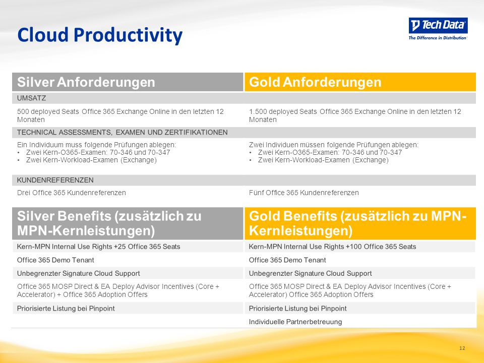 Cloud Productivity Silver Anforderungen Gold Anforderungen